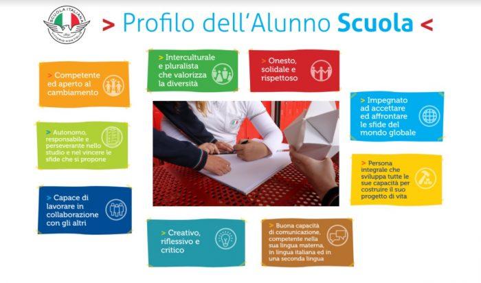 Profilo dell'alunno italiano